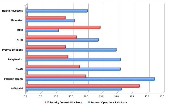 Vendor Risk Score